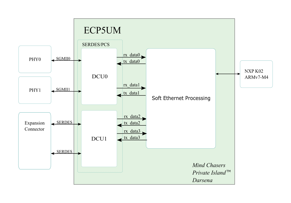 /static/block diagram