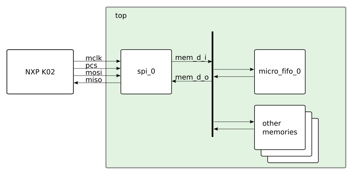 Serial Peripheral Interface Bus (SPI) Verilog Implementation