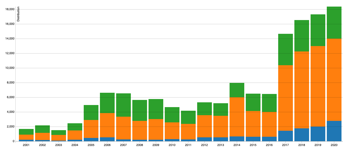 Code Vulnerability Distribution Over Time