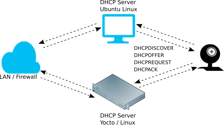 Take Control of your IP Addresses with a DHCP Server on Linux