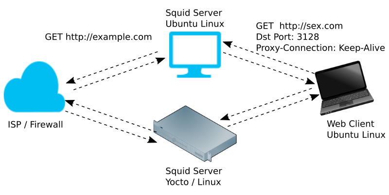 squid server system block diagram
