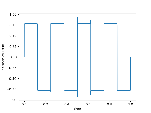 Use Python3 to Model and Visualize Harmonic Waveforms