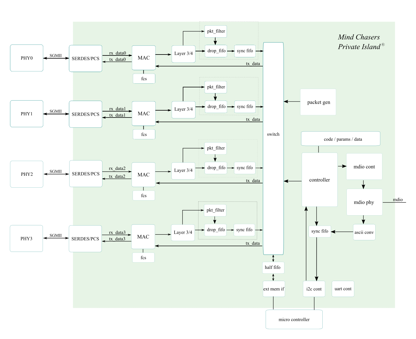 FPGA architecture block diagram